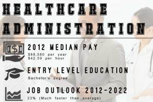 Healthcare-Administration